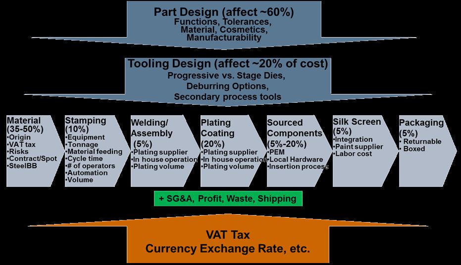 operation vs process